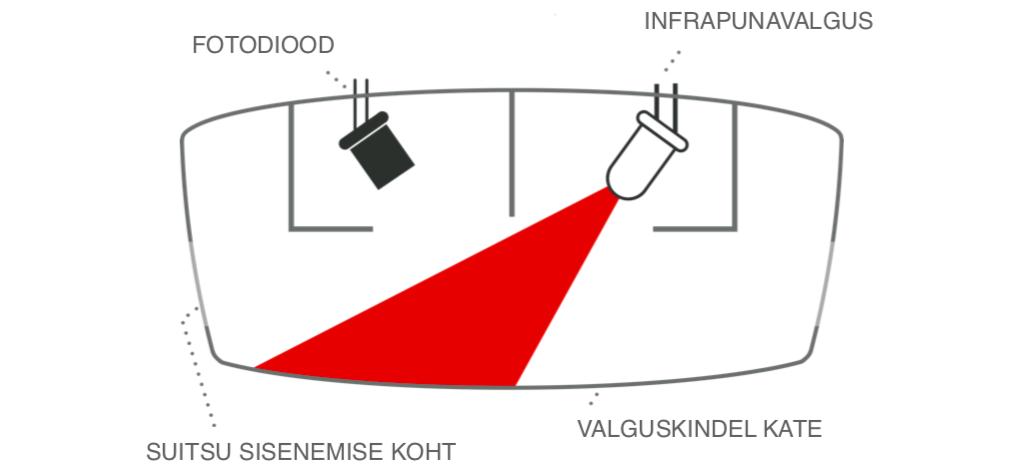 optiline suitsuandur fotoelektriline suitsuandur